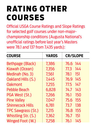 Magazine - How Tough is Augusta?